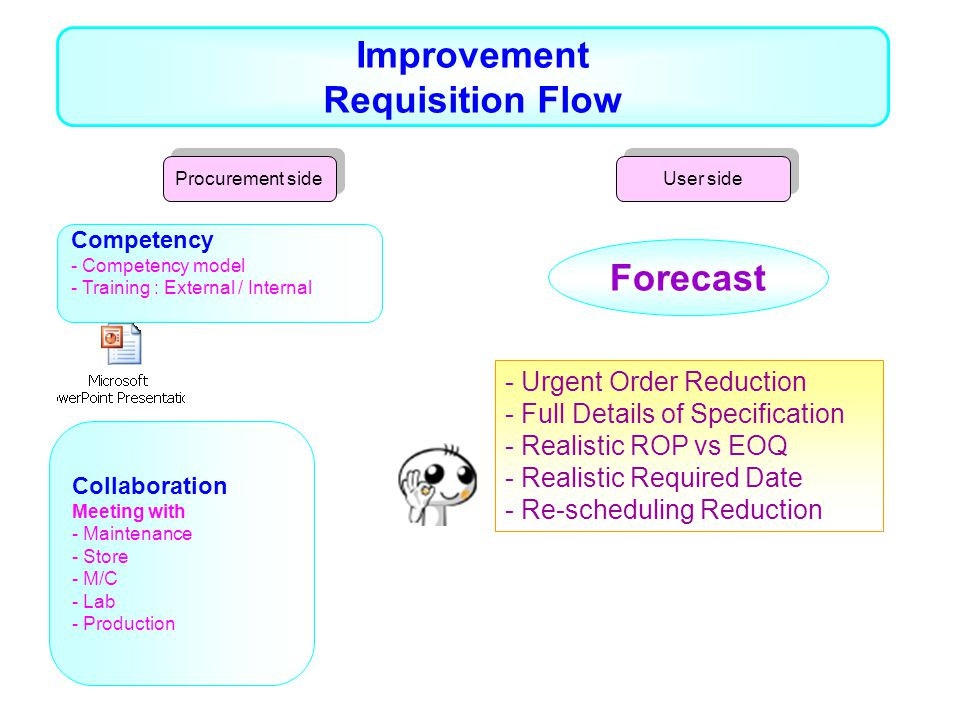 Improvement Requisition Flow Forecast