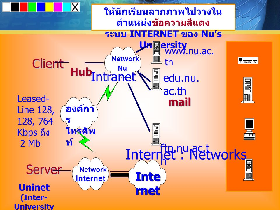 Internet : Networks Client Intranet Server Internet Hub edu.nu.ac.th