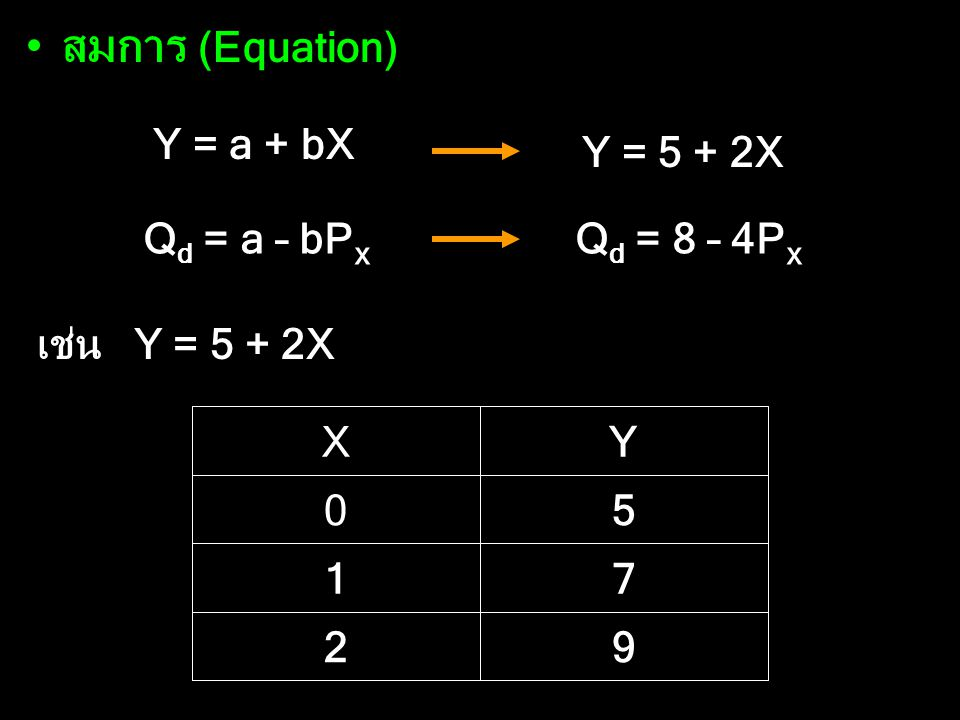 สมการ (Equation) 9 2 7 1 5 Y X Y = a + bX Qd = a – bPx เช่น Y = 5 + 2X