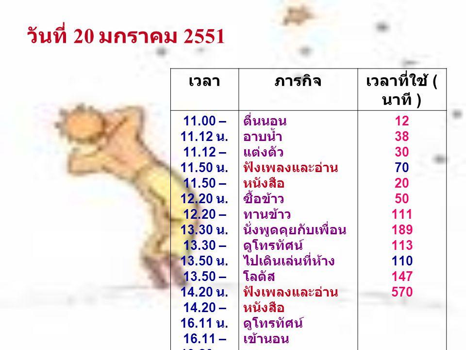 วันที่ 20 มกราคม 2551 เวลา ภารกิจ เวลาที่ใช้ ( นาที ) 11.00 – 11.12 น.