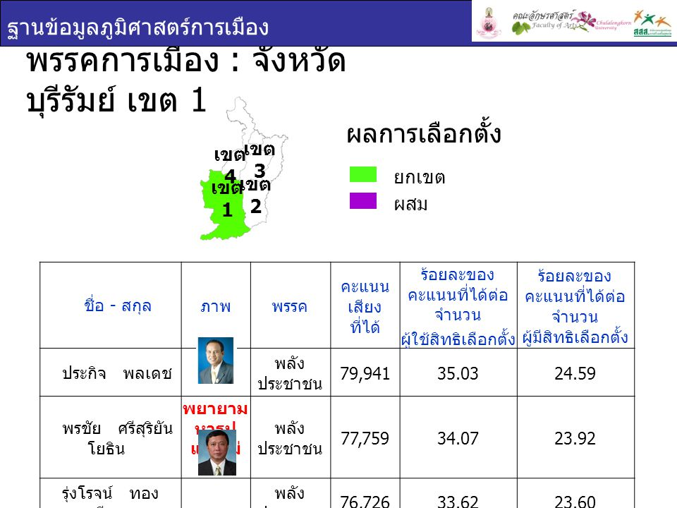 พรรคการเมือง : จังหวัดบุรีรัมย์ เขต 1