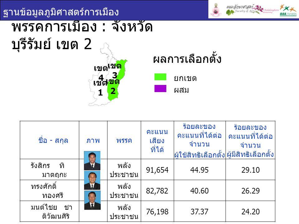 พรรคการเมือง : จังหวัดบุรีรัมย์ เขต 2