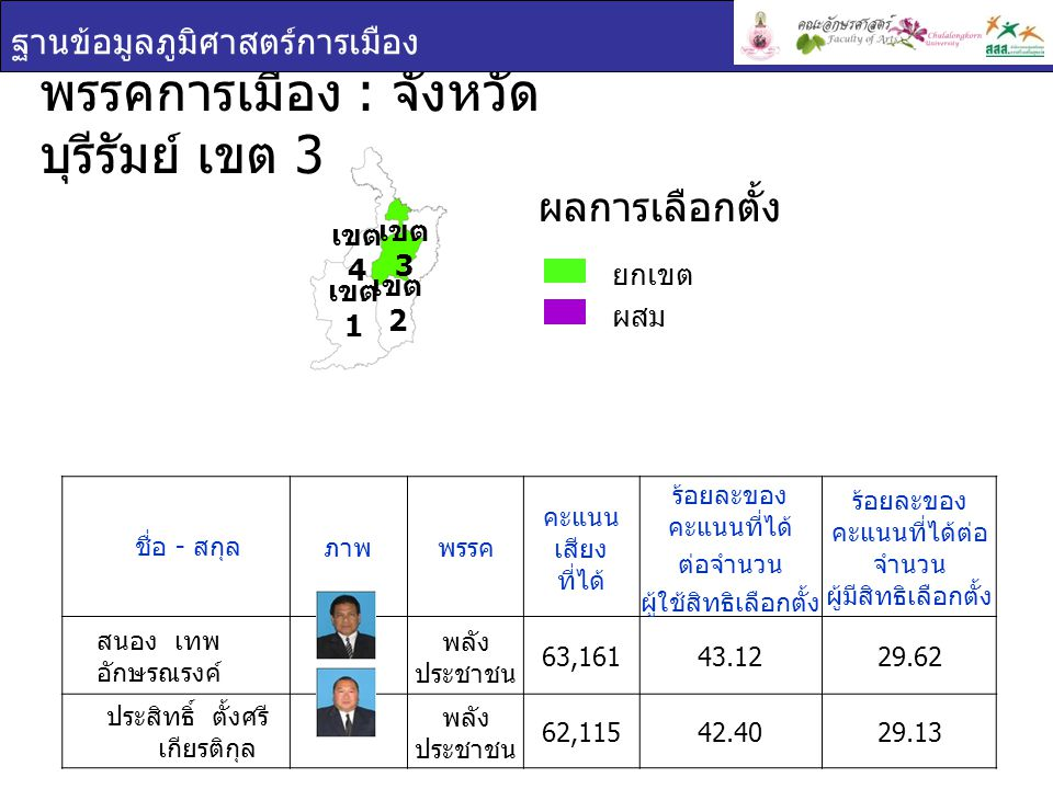 พรรคการเมือง : จังหวัดบุรีรัมย์ เขต 3