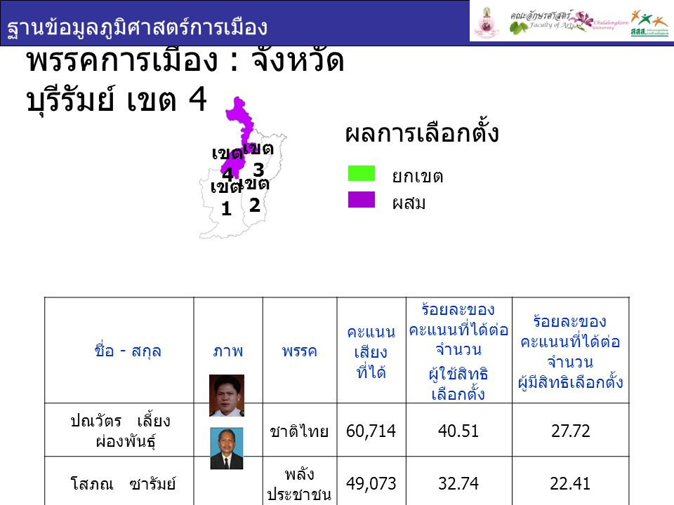 พรรคการเมือง : จังหวัดบุรีรัมย์ เขต 4