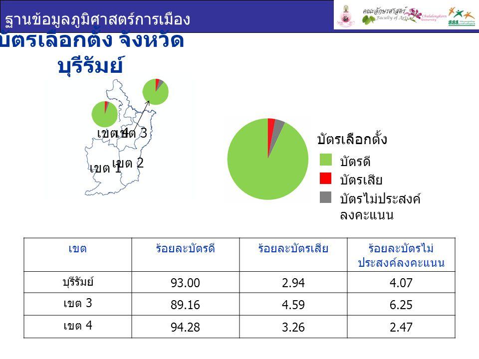 บัตรเลือกตั้ง จังหวัดบุรีรัมย์