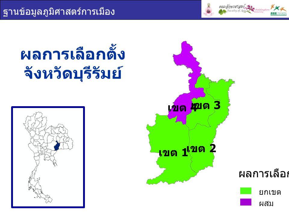 ผลการเลือกตั้ง จังหวัดบุรีรัมย์