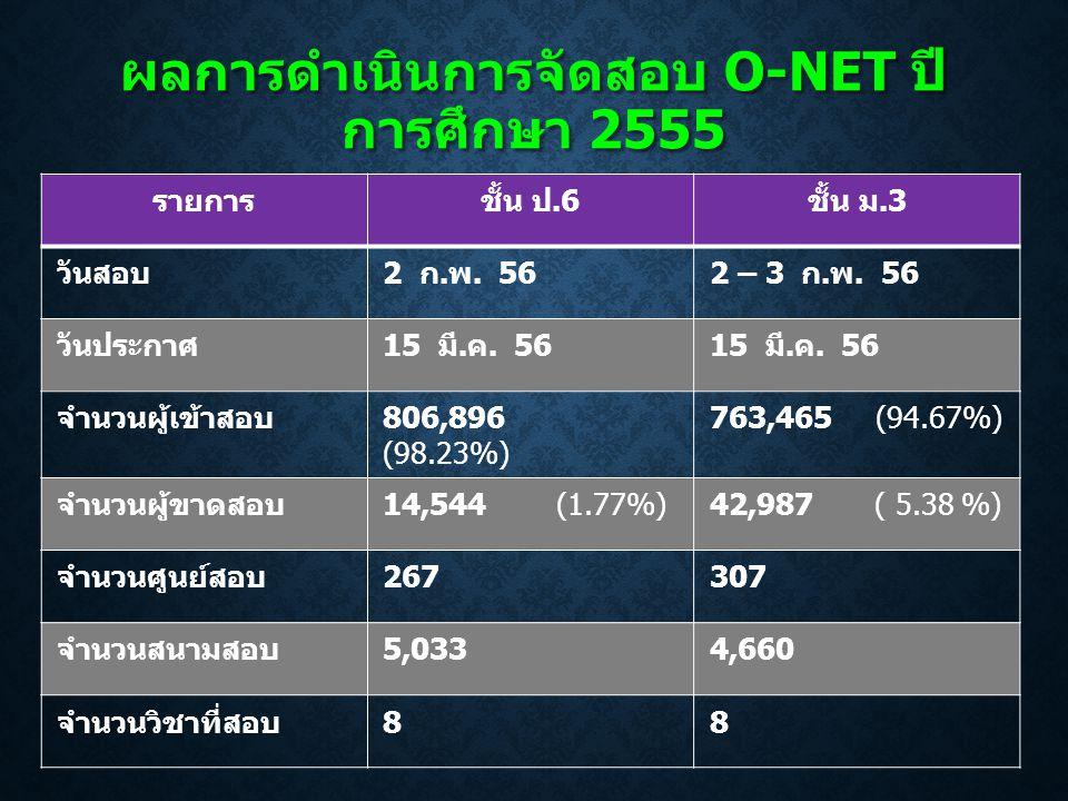 ผลการดำเนินการจัดสอบ O-NET ปีการศึกษา 2555
