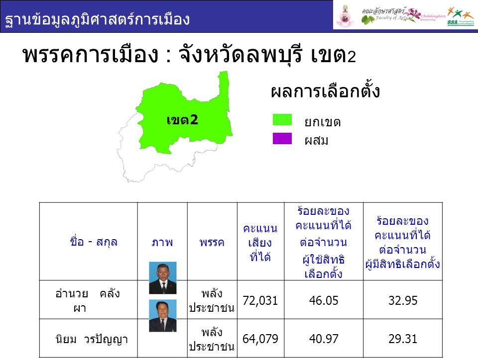พรรคการเมือง : จังหวัดลพบุรี เขต2