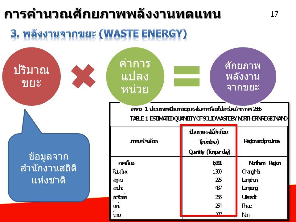 การคำนวณศักยภาพพลังงานทดแทน