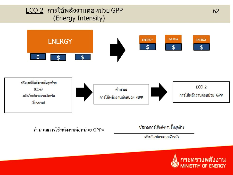 ECO 2 การใช้พลังงานต่อหน่วย GPP (Energy Intensity)