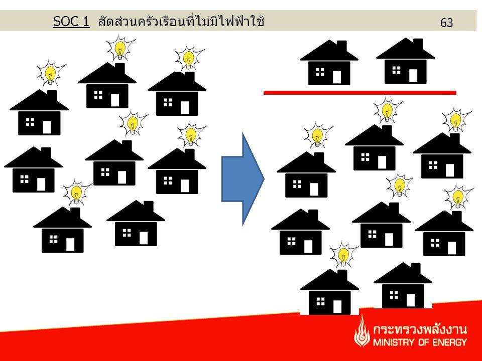 SOC 1 สัดส่วนครัวเรือนที่ไม่มีไฟฟ้าใช้