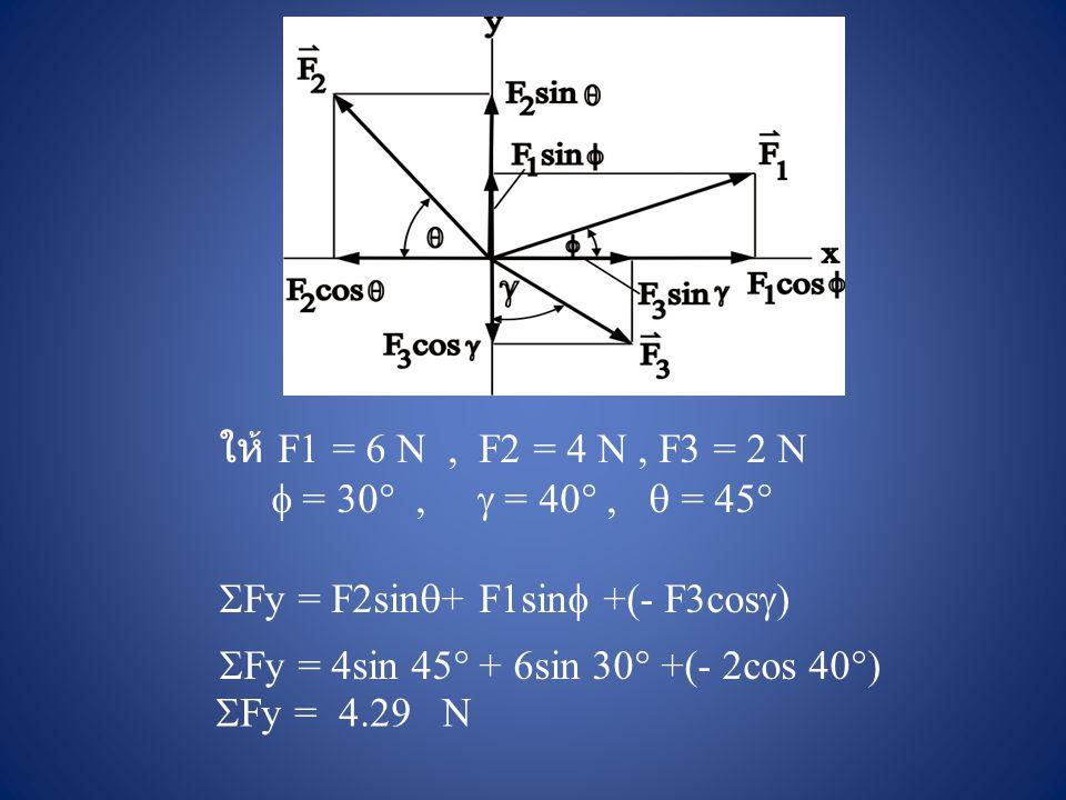 ให้ F1 = 6 N , F2 = 4 N , F3 = 2 N  = 30 ,  = 40 ,  = 45 Fy = F2sin+ F1sin +(- F3cos)