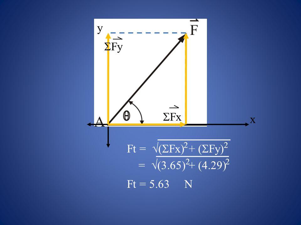 x y Fx Fy Ft = (Fx) + (Fy) 2 = (3.65) + (4.29) 2 Ft = 5.63 N