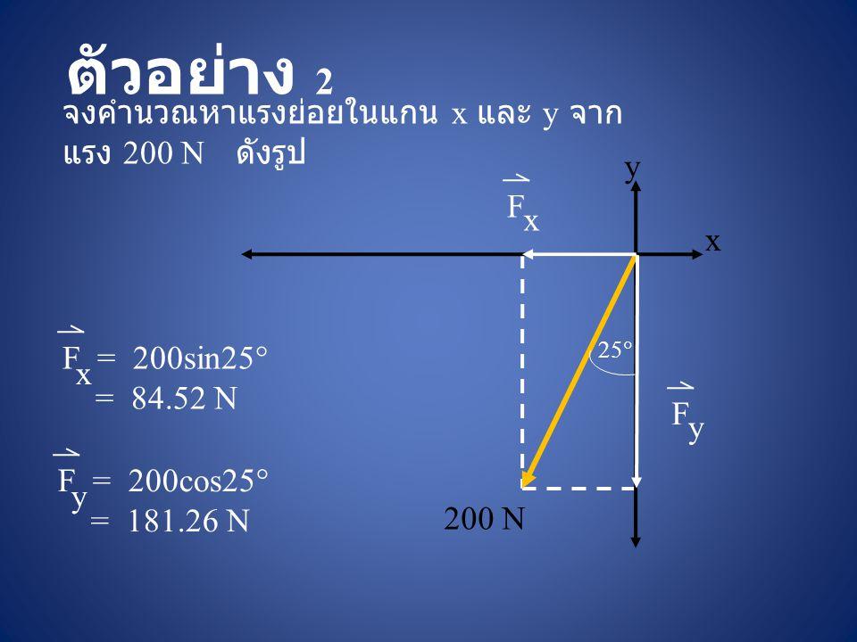ตัวอย่าง 2 จงคำนวณหาแรงย่อยในแกน x และ y จากแรง 200 N ดังรูป y F x x