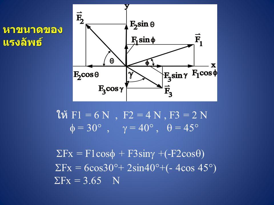 หาขนาดของแรงลัพธ์ ให้ F1 = 6 N , F2 = 4 N , F3 = 2 N.  = 30 ,  = 40 ,  = 45 Fx = F1cos + F3sin +(-F2cos)
