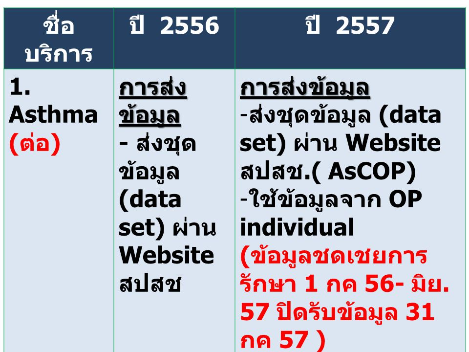 ชื่อบริการ ปี 2556. ปี 2557. 1. Asthma. (ต่อ) การส่งข้อมูล. - ส่งชุดข้อมูล (data set) ผ่าน Website สปสช.