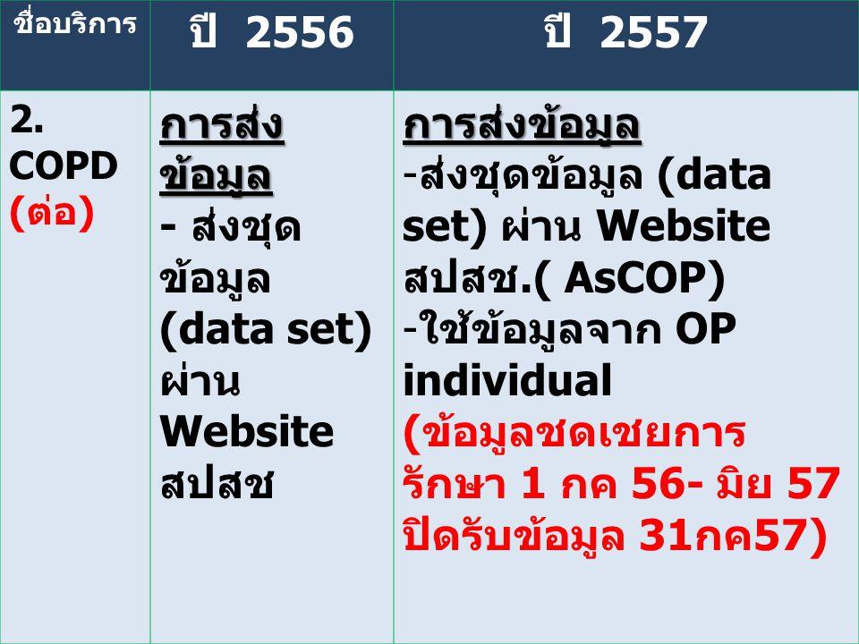 - ส่งชุดข้อมูล (data set) ผ่าน Website สปสช