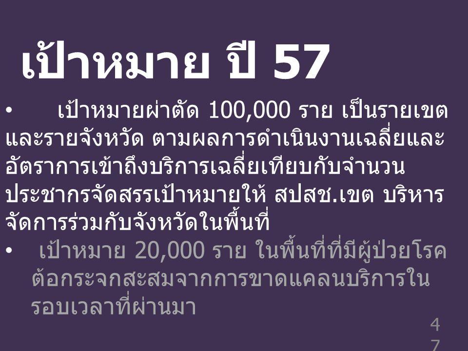 เป้าหมาย ปี 57