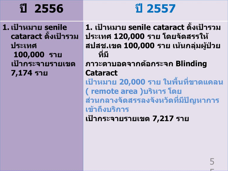ปี 2556 ปี 2557 เป้าหมาย senile cataract ตั้งเป้ารวมประเทศ 100,000 ราย
