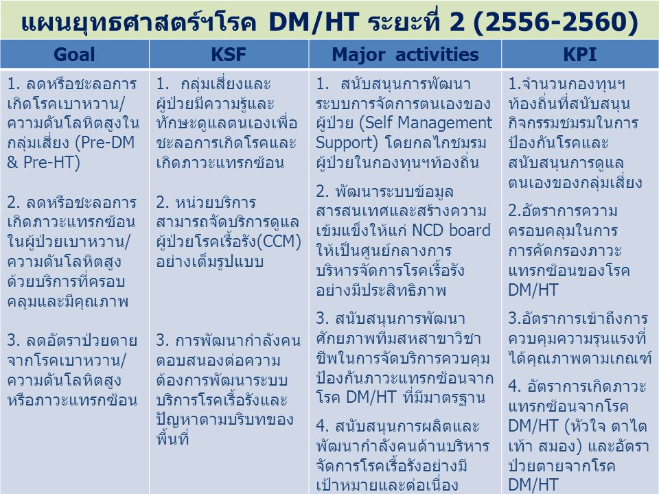 แผนยุทธศาสตร์ฯโรค DM/HT ระยะที่ 2 (2556-2560)