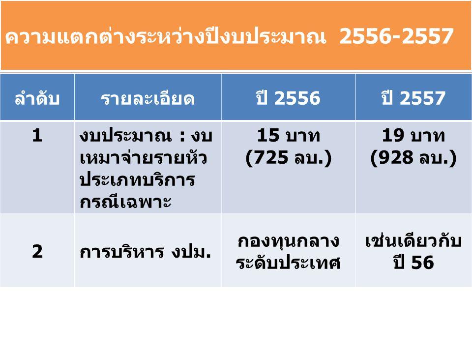ความแตกต่างระหว่างปีงบประมาณ 2556-2557