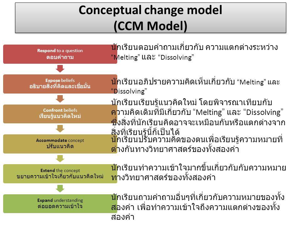 Conceptual change model (CCM Model)