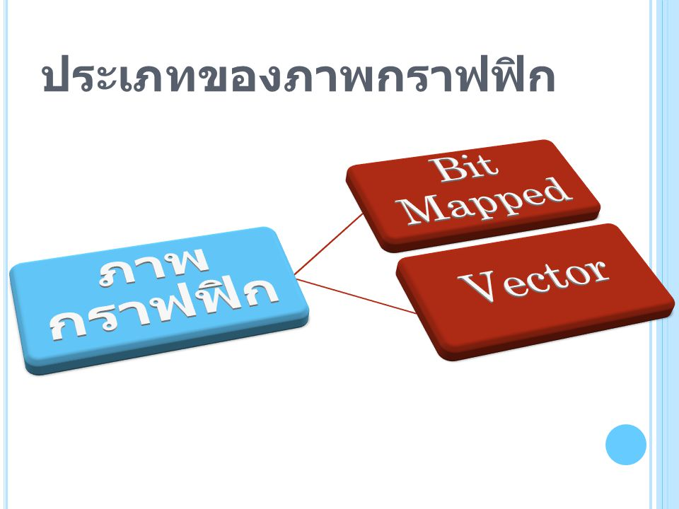 ประเภทของภาพกราฟฟิก ภาพกราฟฟิก Bit Mapped Vector