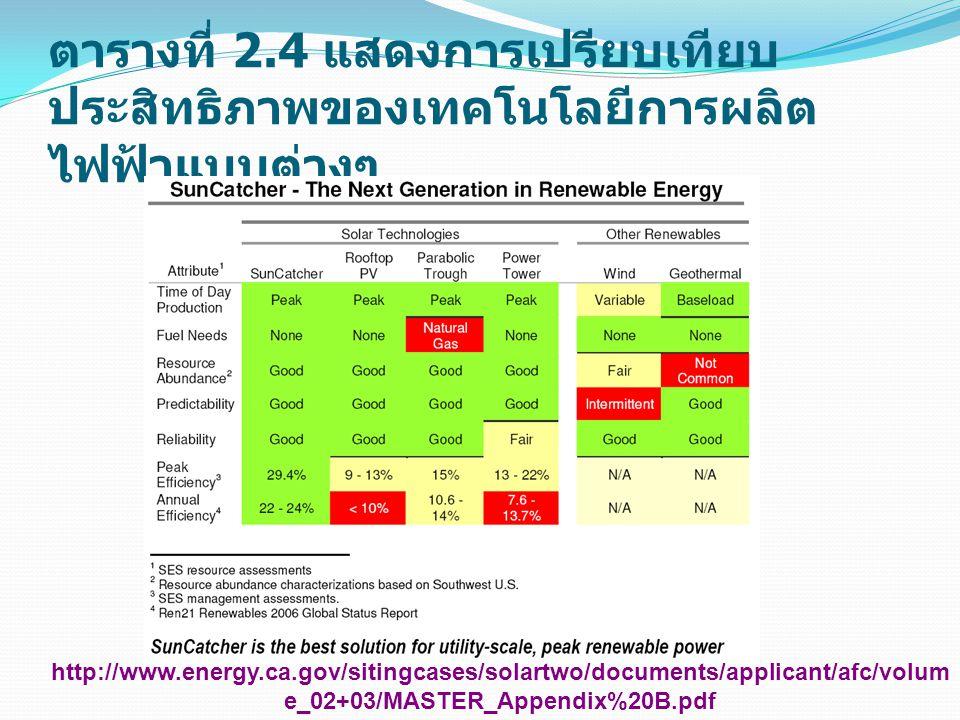 ตารางที่ 2.4 แสดงการเปรียบเทียบประสิทธิภาพของเทคโนโลยีการผลิตไฟฟ้าแบบต่างๆ