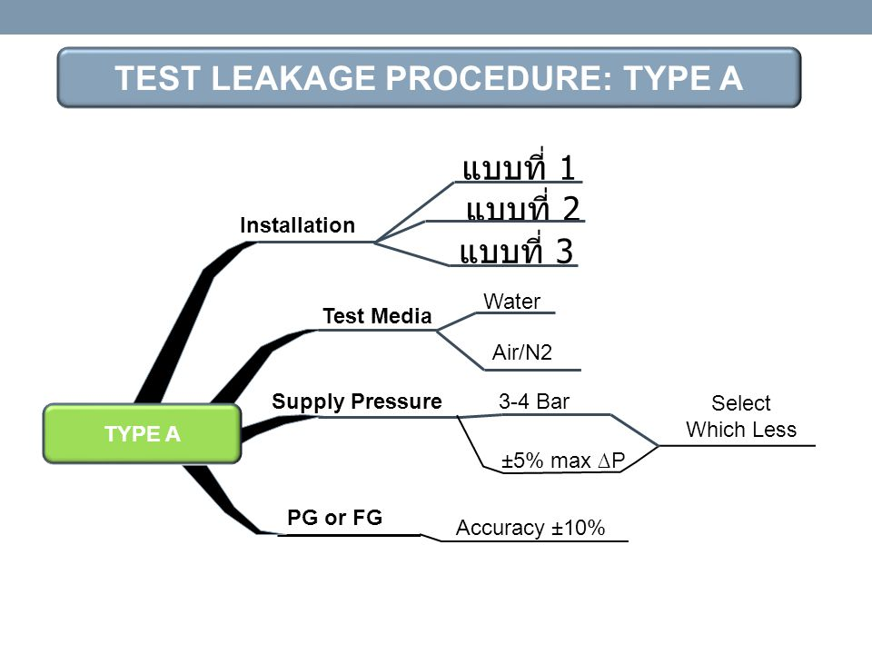 TEST LEAKAGE PROCEDURE: TYPE A