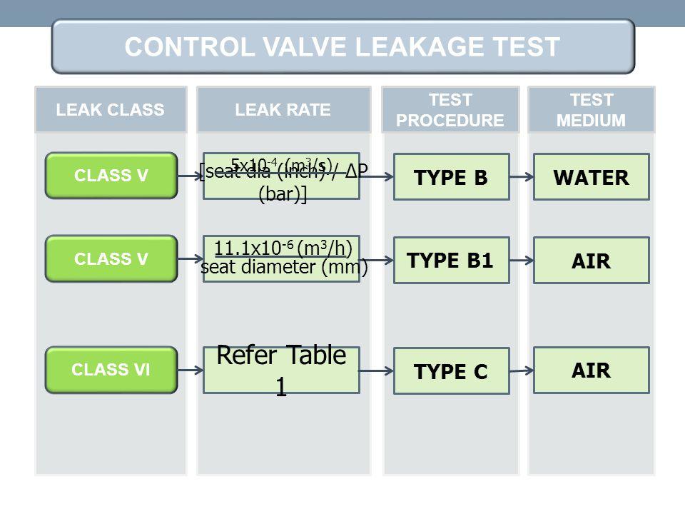 CONTROL VALVE LEAKAGE TEST