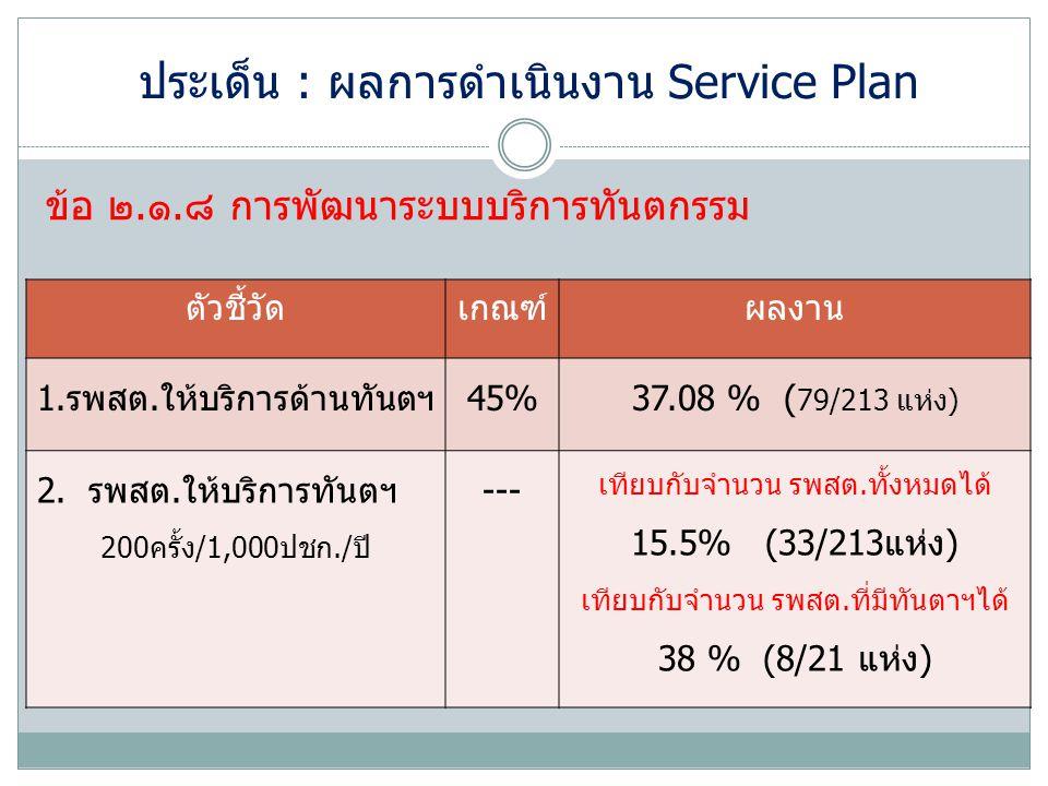 ประเด็น : ผลการดำเนินงาน Service Plan
