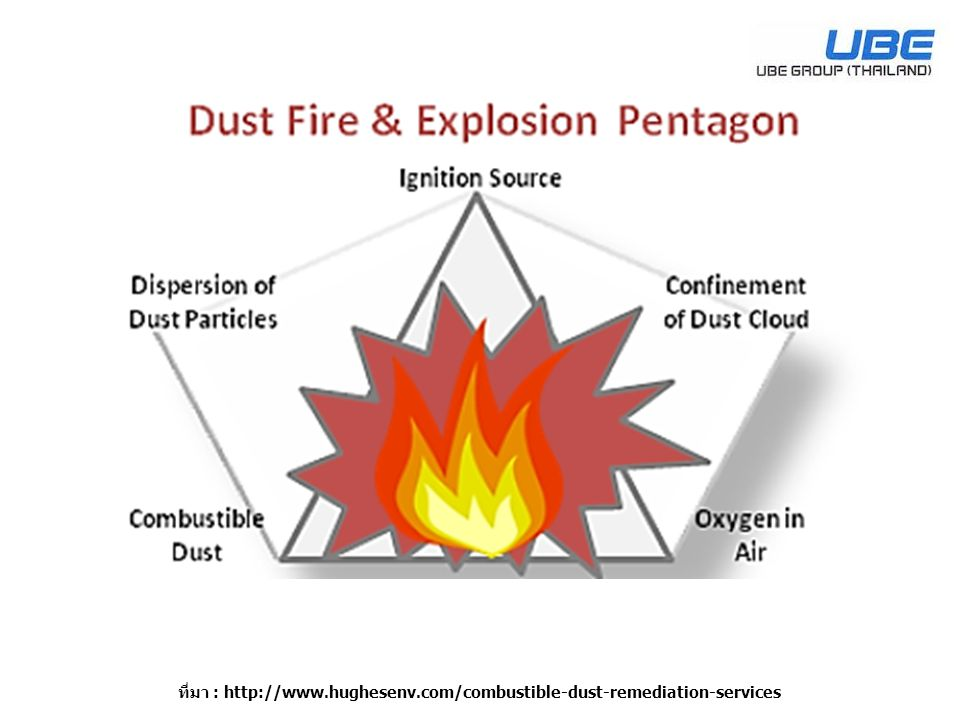 ที่มา : http://www.hughesenv.com/combustible-dust-remediation-services