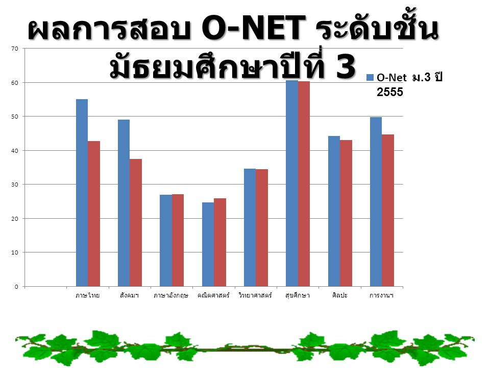 ผลการสอบ O-NET ระดับชั้นมัธยมศึกษาปีที่ 3