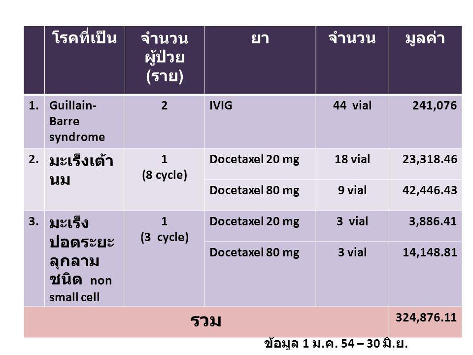 รวม โรคที่เป็น จำนวนผู้ป่วย (ราย) ยา จำนวน มูลค่า มะเร็งเต้านม