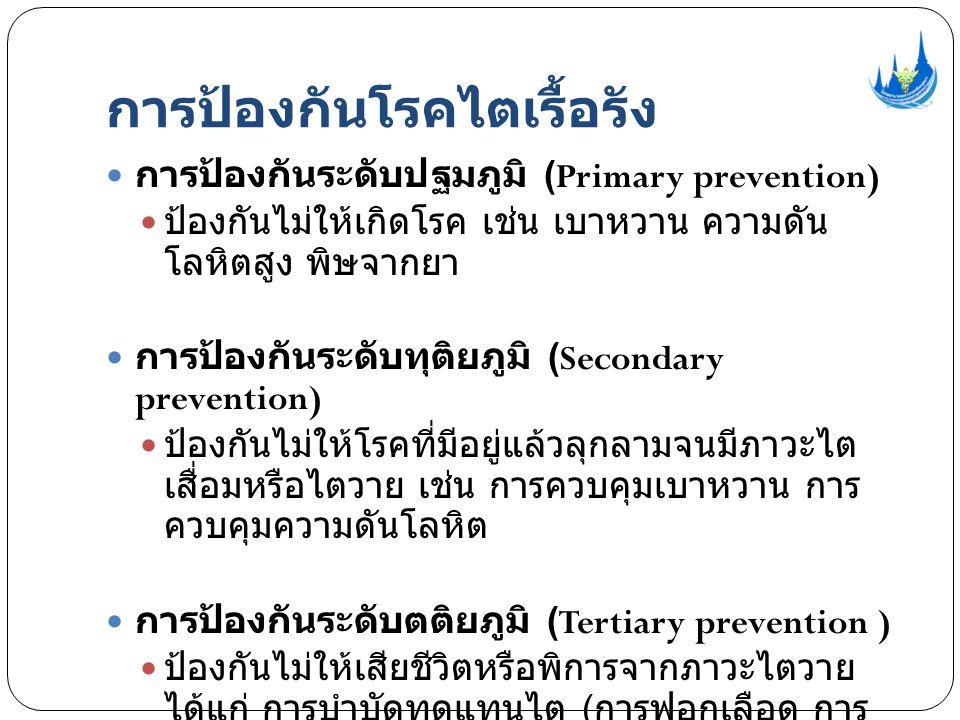 การป้องกันโรคไตเรื้อรัง