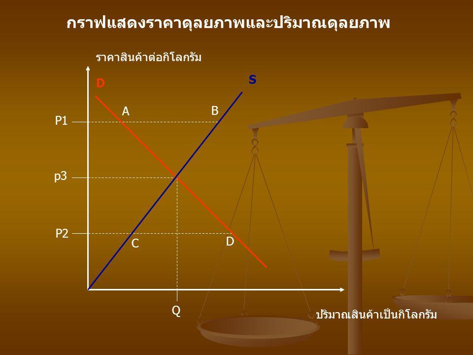 กราฟแสดงราคาดุลยภาพและปริมาณดุลยภาพ