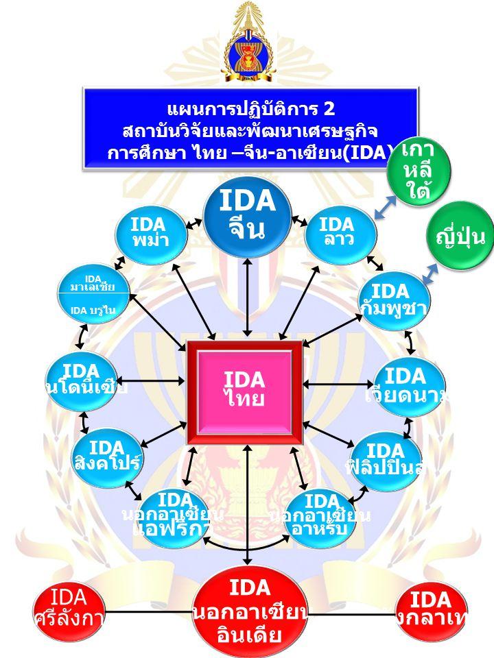 IDA จีน เกาหลีใต้ ญี่ปุ่น IDA IDA ไทย เวียดนาม แอฟริกา IDA นอกอาเซียน