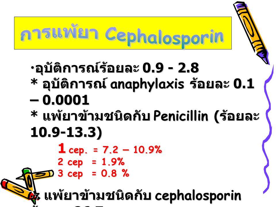การแพ้ยา Cephalosporin