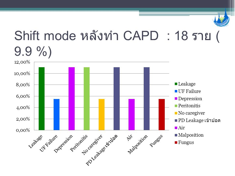 Shift mode หลังทำ CAPD : 18 ราย ( 9.9 %)