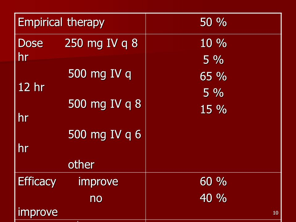 Empirical therapy 50 % Dose 250 mg IV q 8 hr. 500 mg IV q 12 hr. 500 mg IV q 8 hr. 500 mg IV q 6 hr.