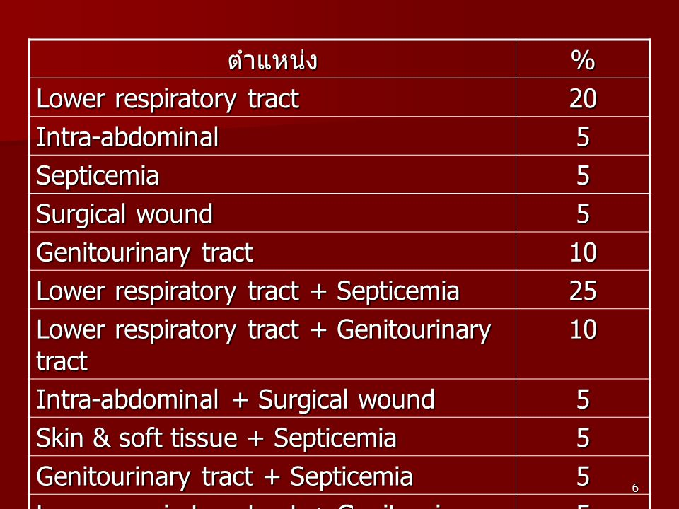 ตำแหน่ง % Lower respiratory tract. 20. Intra-abdominal. 5. Septicemia. Surgical wound. Genitourinary tract.