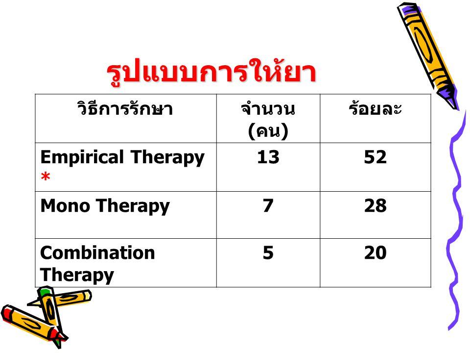 รูปแบบการให้ยา วิธีการรักษา จำนวน (คน) ร้อยละ Empirical Therapy * 13