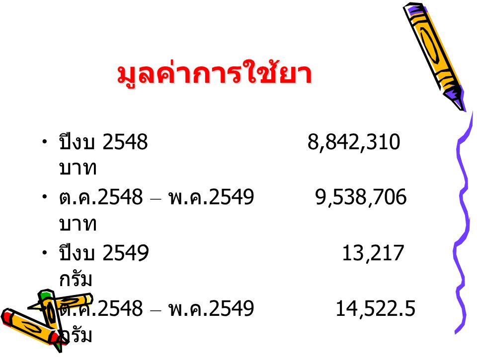 มูลค่าการใช้ยา ปีงบ 2548 8,842,310 บาท