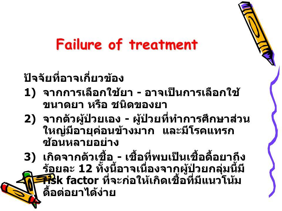 Failure of treatment ปัจจัยที่อาจเกี่ยวข้อง