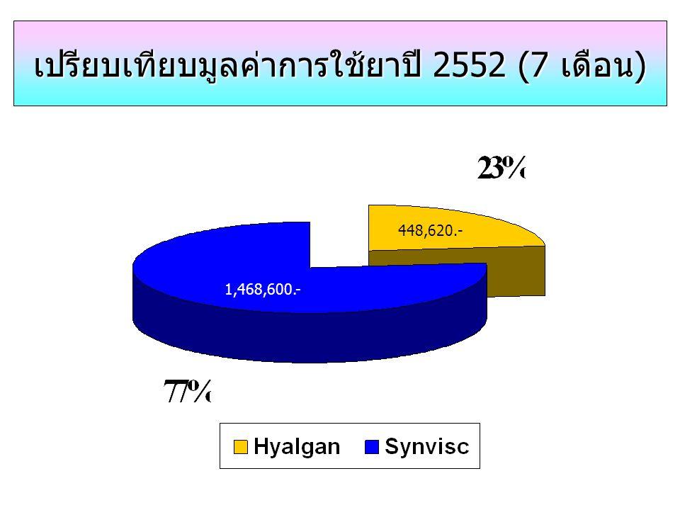 เปรียบเทียบมูลค่าการใช้ยาปี 2552 (7 เดือน)