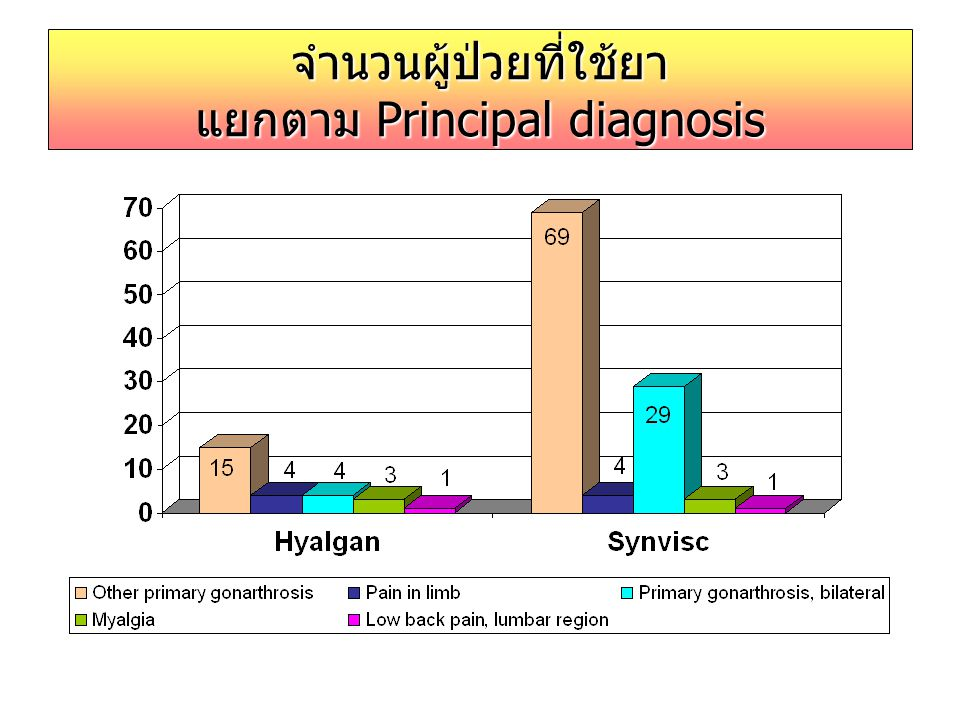 จำนวนผู้ป่วยที่ใช้ยา แยกตาม Principal diagnosis