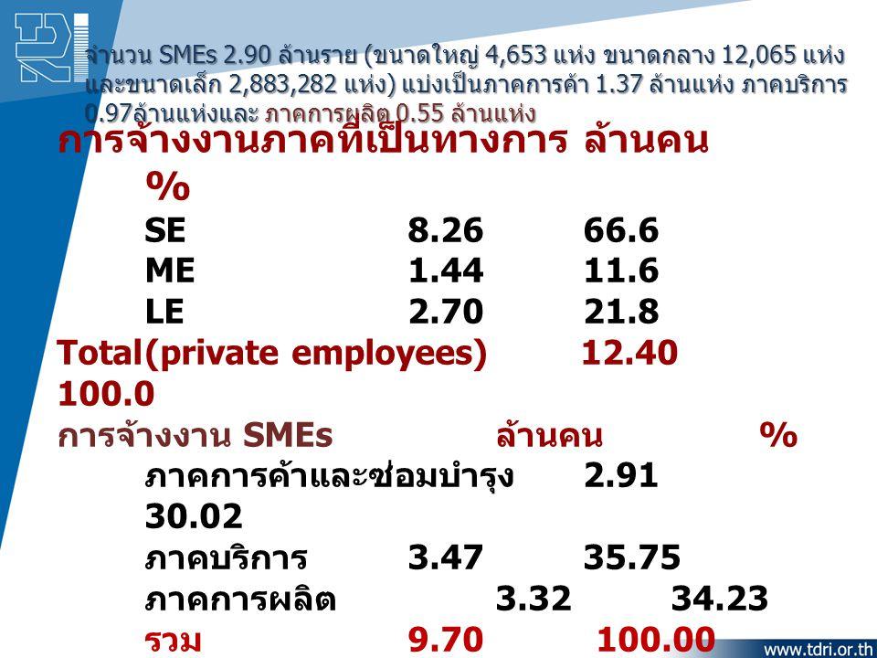 การจ้างงานภาคที่เป็นทางการ ล้านคน %