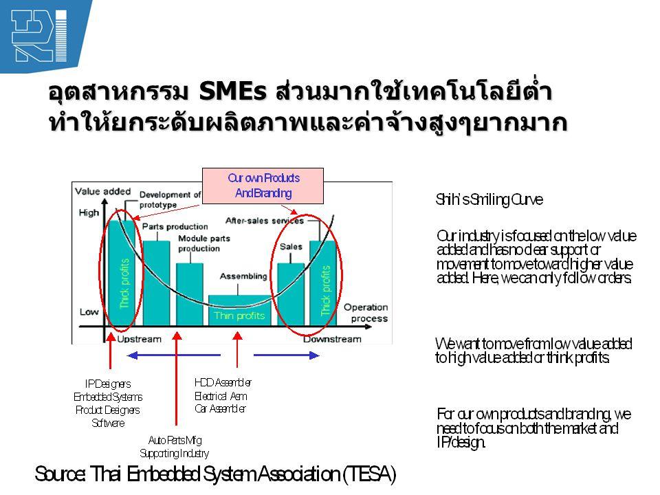 อุตสาหกรรม SMEs ส่วนมากใช้เทคโนโลยีต่ำ