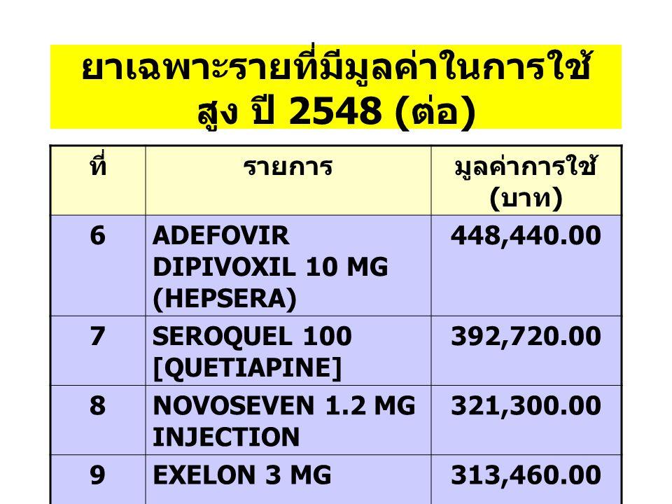 ยาเฉพาะรายที่มีมูลค่าในการใช้สูง ปี 2548 (ต่อ)