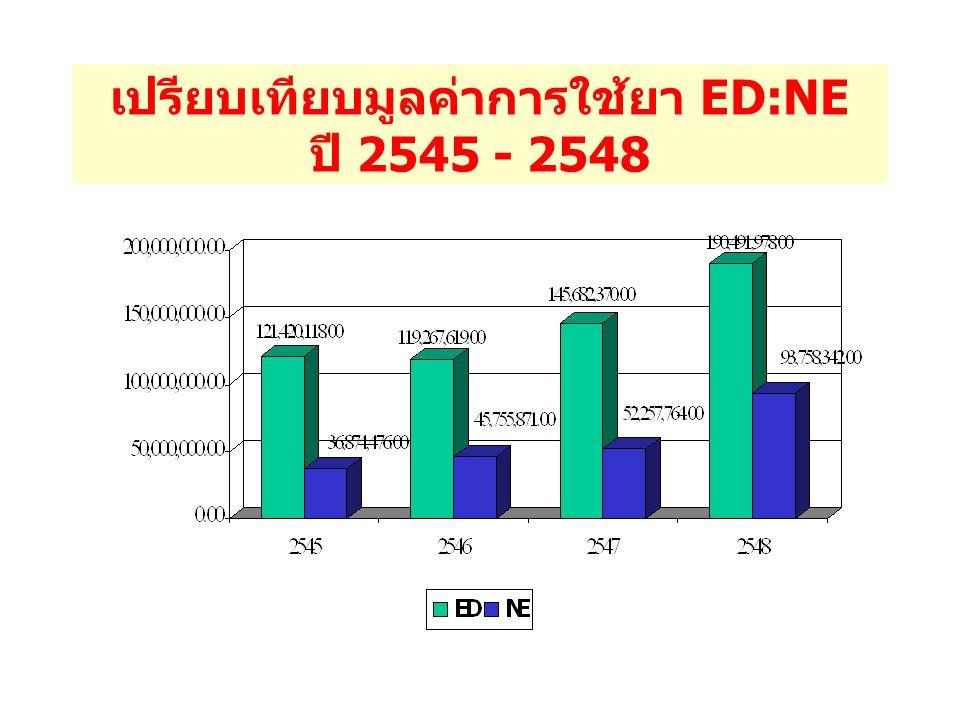 เปรียบเทียบมูลค่าการใช้ยา ED:NE ปี 2545 - 2548